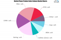 Menswear Market to Eyewitness Massive Growth by 2025 : Nike,