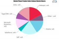 Online CRM Software Market May Set New Growth Story | Oracle