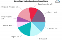 Specialty Pharmaceutical Market Next Big Thing | Major Giant
