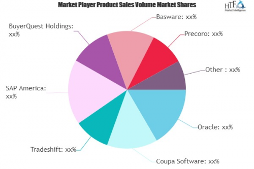 Procure to Pay Software Market'