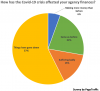 72% Digital Marketing Agencies Revenues See Steep Decline du'