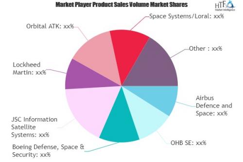 GEO Satellite Market'