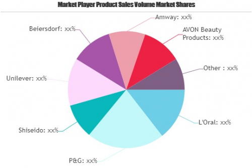 Premium Cosmeceuticals Market Shaping a New Growth Cycle'