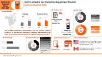 Gas Detection Equipment Market Expected to Reach US$ 5.6 Bn