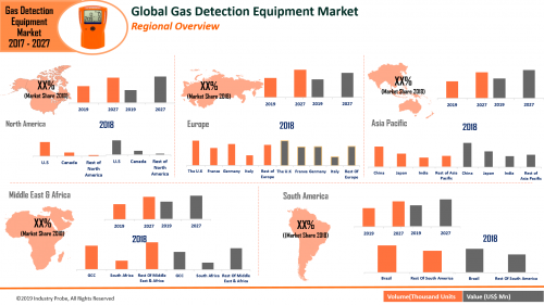 Gas Detection Equipment Market Expected to Reach US$ 5.6 Bn'