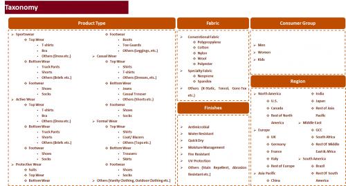 Global Functional Apparel Market'