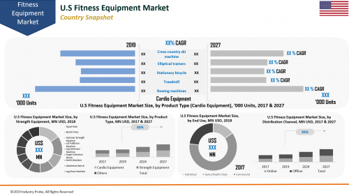 Global Fitness Equipment Market Expected to Reach US$ 5.4 Bn'
