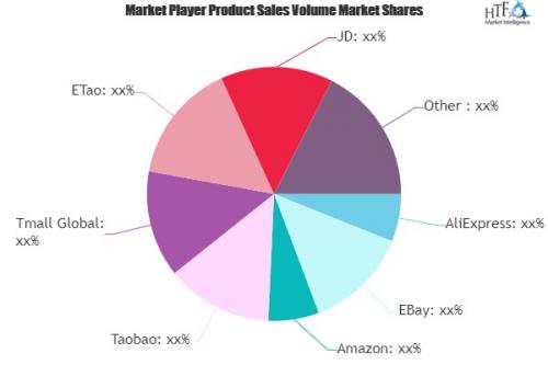 International E-commerce Market'