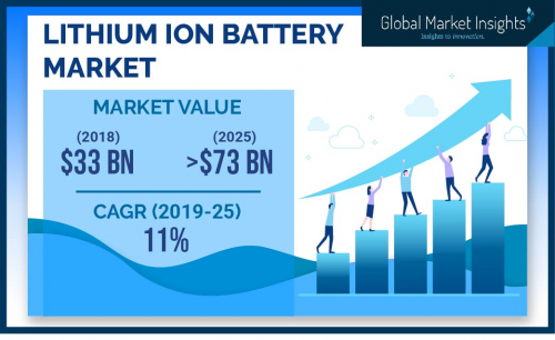 Lithium Ion Battery Market'