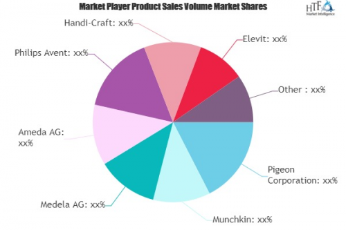 Mother Care Products Market'