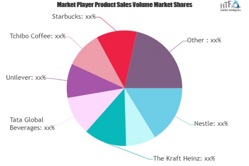 Instant Coffee Market to Witness Huge Growth by 2020-2025 :'
