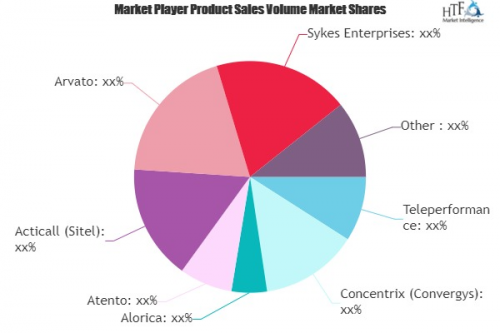 Outsourced Call Centers (Outsourced Contact Centers) Market'