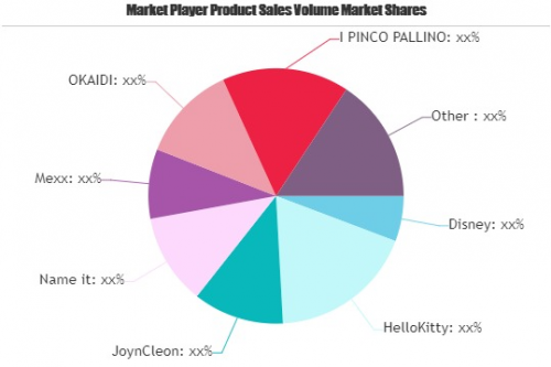 Infant Wear Market to See Huge Growth by 2026 | Disney, Hell'