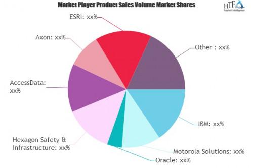 Law Enforcement Software Market'