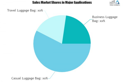 Premium Luggage Market to Witness Huge Growth by 2020-2025 :'