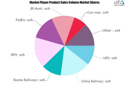 Freight Forwarders Market'