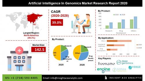 Global Artificial Intelligence in Genomics Market Assessment'