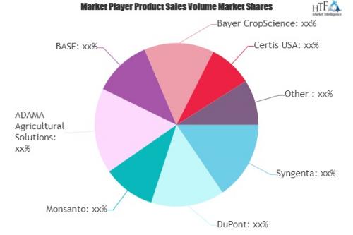 Agricultural Biotechnology Market'