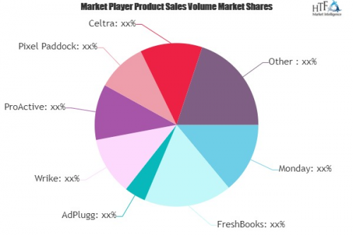 Marketing and Advertising Agency Software Market to See Huge'
