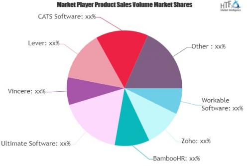 Recruiting Software Market'