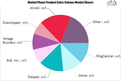 Cloud Phone System Market'