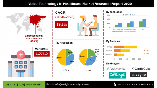 Global Voice Technology in Healthcare Market Assessment'