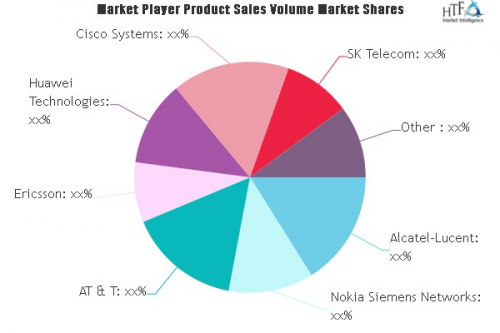 4G (LTE and WiMAX) Service Market'