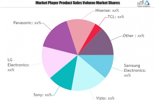 Smart TV Market to Witness Huge Growth by 2025'