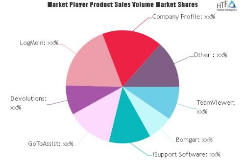 Remote Support Software Market'
