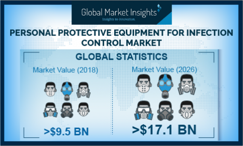 Personal Protective Equipment for Infection Control Market'