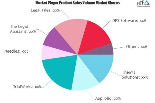 Legal Practice Management Software Market'