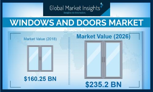 Windows and Doors Market'
