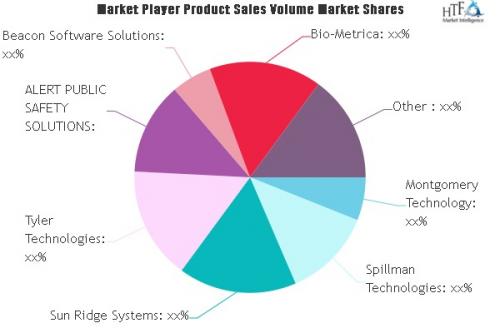 Prison Management Systems Market'