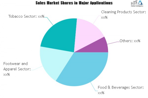 Consumer Packaged Goods (CPG) Logistics Market'