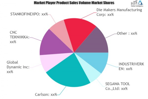 Tool Manufacturing Service Market'