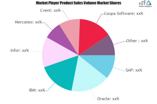 Purchasing Software Market to See Huge Growth by 2020-2026 :'