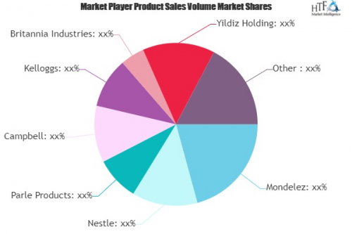 Sweet Biscuit Market to See Massive Growth by 2026 : Mondele'
