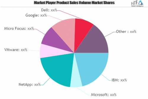 Hybrid Cloud Storage Market May Set New Growth Story | IBM,'