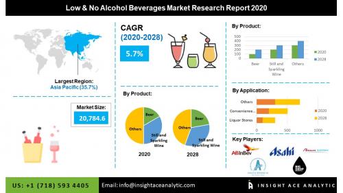 Global Low & No Alcohol Beverages Market Assessment'