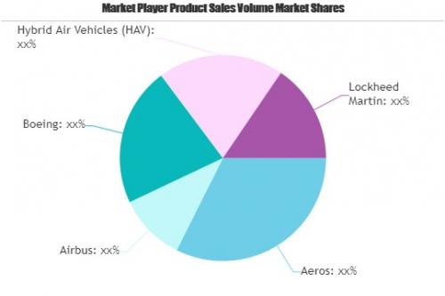 Hybrid Aircraft Market Worth Observing Growth: Aeros, Airbus'