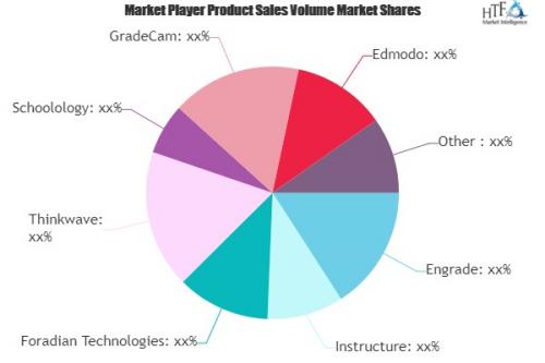 Gradebook Software Market'