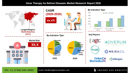 Global Gene Therapy for Retinal Diseases Market Assessment &'