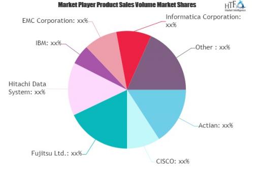 Cloud Based Data Management Services Market'