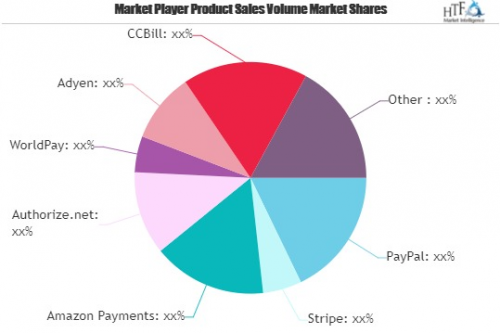 Payment Processing Market'