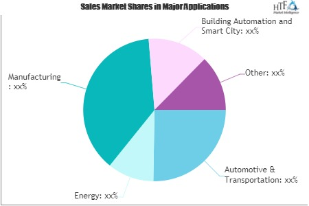 Cellular IoT Market'