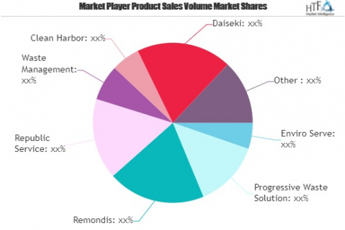 Construction Waste Management Market to See Huge Growth by 2'