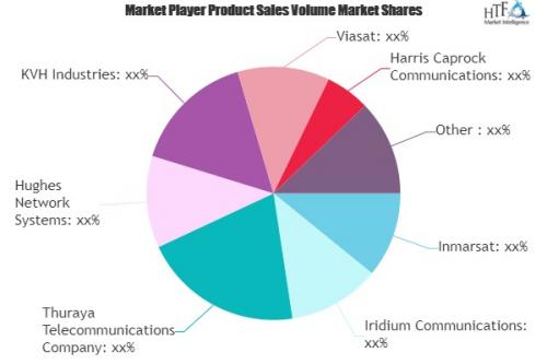 Maritime Satellite Communications Market'