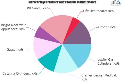 Medical Oxygen Cylinder Market'