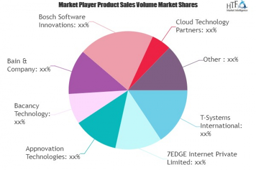IoT Consulting Service Market'