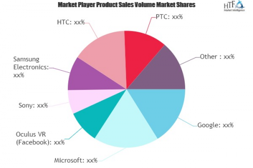Augmented Reality and Virtual Reality (AR and VR) Market'